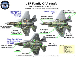 F-35_JSF_variants